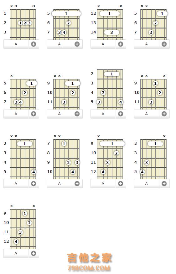 吉他dm和弦_[图文] A大调吉他和弦-Amaj, AM - 吉他和弦指法图 - 吉他之家